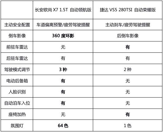 长安欧尚X7对比捷达VS5,手握10万预算更应该选谁?