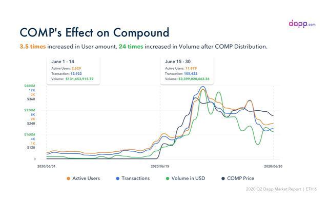 为什么说Compound成为DeFi市场爆发催化剂
