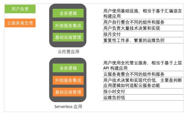 为什么说 Serverless 是云的未来?