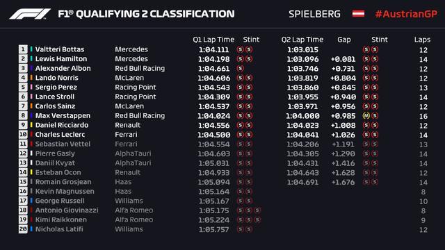 F1�W地利排位�:梅�德斯�b�b�I先 法拉利差距巨大