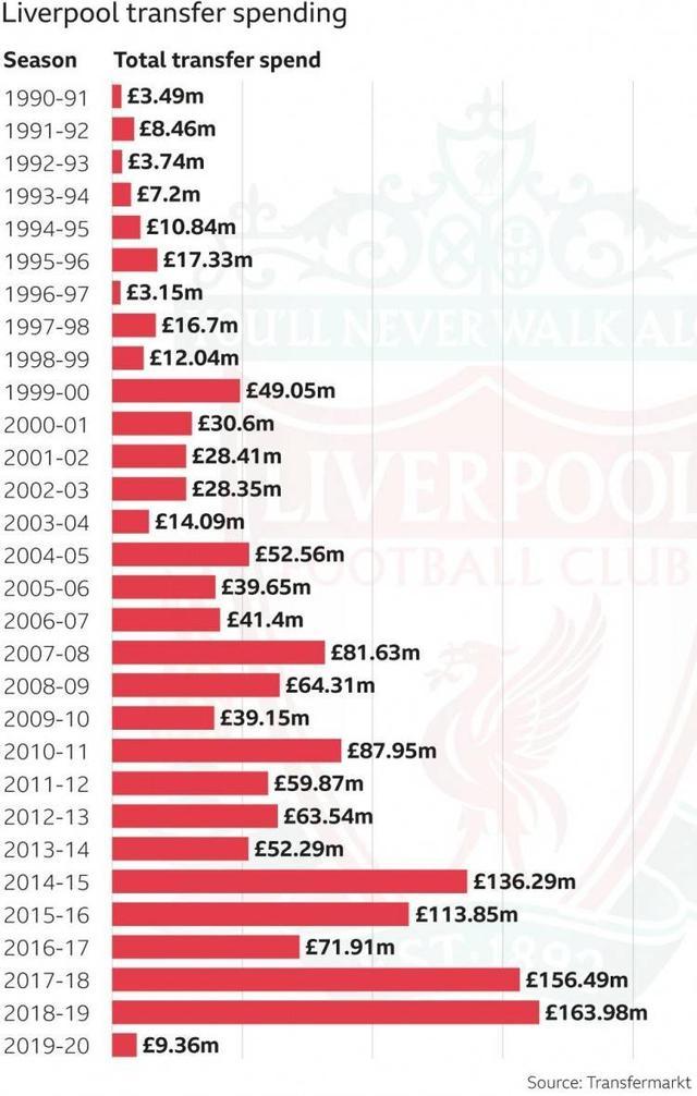 30年239人14.7亿英镑,BBC回顾利物浦联赛再夺冠漫漫征途