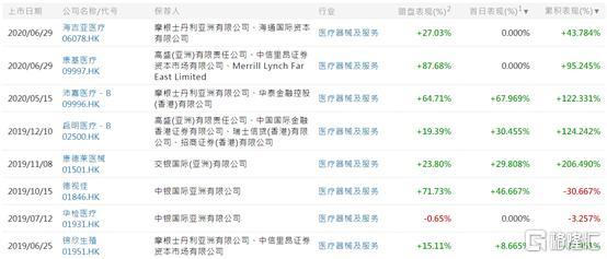 医疗股再疯狂!康基医疗上市首日飙涨翻倍,医疗股还有市场吗?