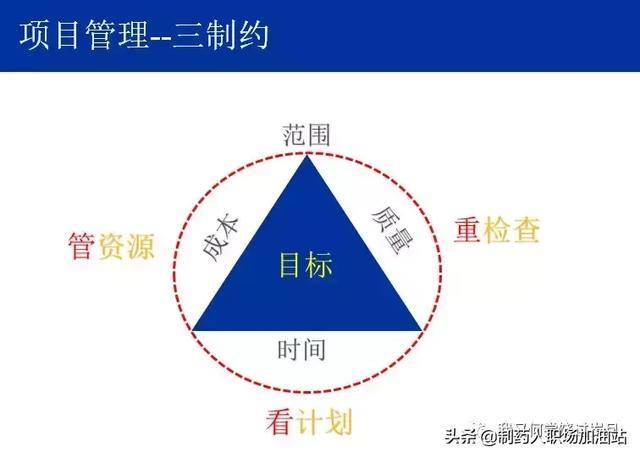 项目管理之项目三大要素