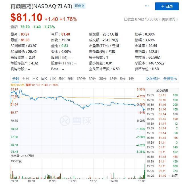 医药股上市浪潮下,再鼎回港能否走出美股高姿态?