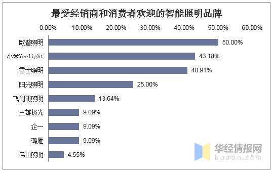 中国智能照明竞争格局,智能照明将成为未来传统照明的升级趋势