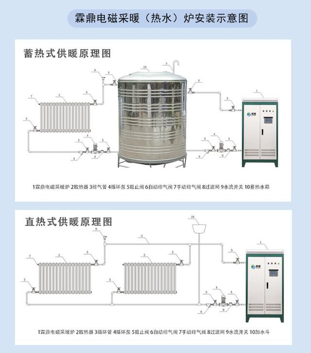 土锅炉暖气管道安装图