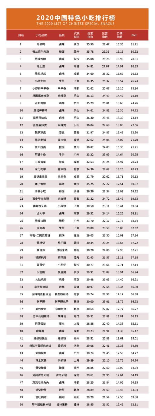 中国小吃排行榜!插图