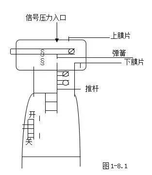气动调节阀2联件气水分离