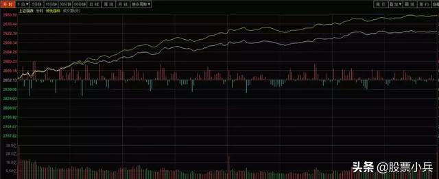 今日股市行情:上证指数重返三千点,盘面出现一个重要的风险信号