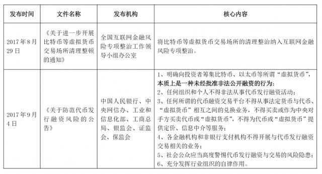我国ICO监管政策的发展历程