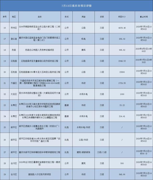 2020.07.13重庆市项目汇总