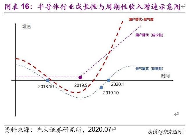 电子通信行业8月投资策略:国产半导体设备与材料空间广阔