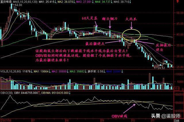 中国股市两大不能碰的形态,牢牢记住遇见不回头,练到极致是高手