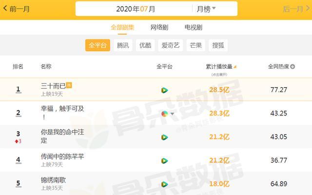 """7月播放量""""恐怖""""的剧,《锦绣南歌》仅18亿,榜首将超30亿"""