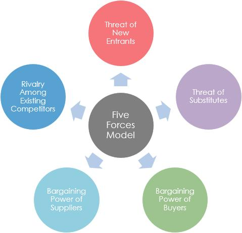 波特五力模型swot分析