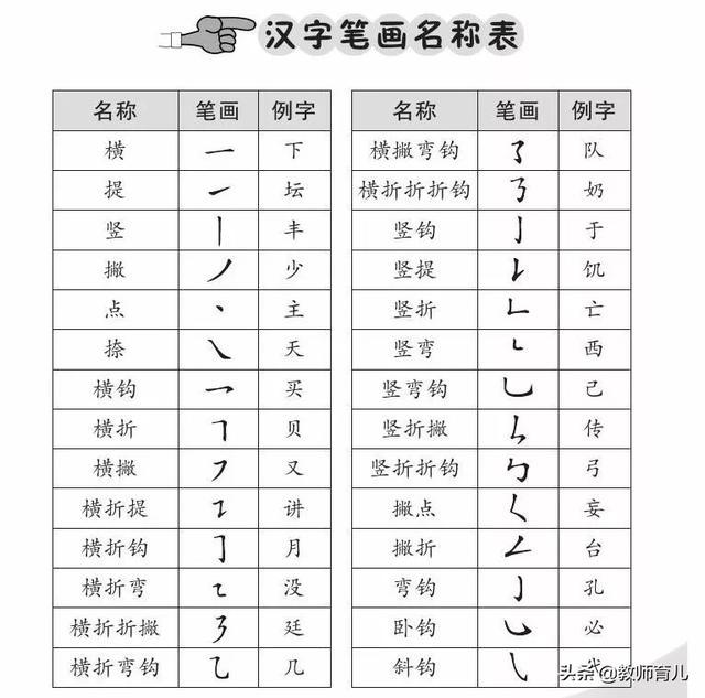 汉字笔画名称表田字格