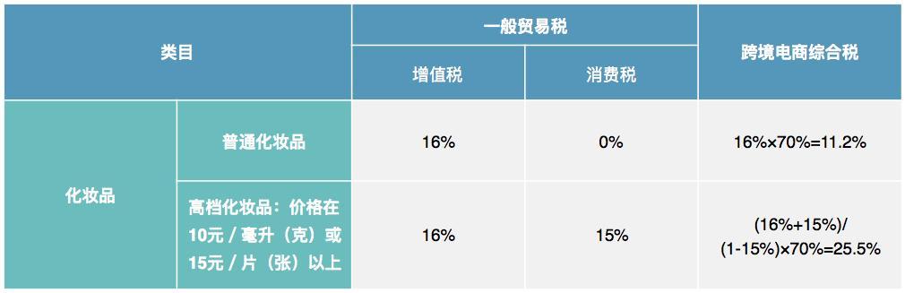 2020化妆品进入中国模式:跨境电商详解