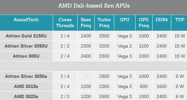AMD超低功耗處理器現身:功耗僅有6W