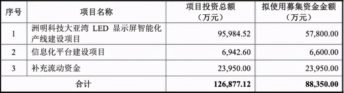 广东推荐10大led显示屏