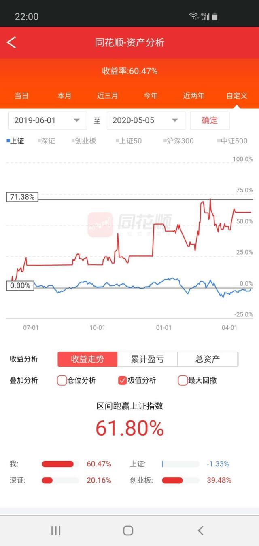 炒股十年,终稳定盈利