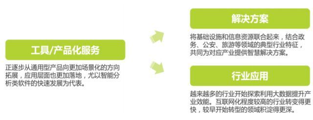 大数据行业前景和发展趋势!插图8