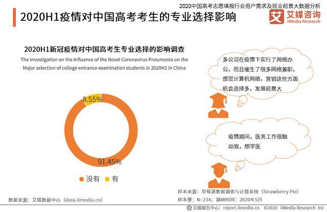 高考志愿填报行业分析:热门专业招生有哪些变化趋势?