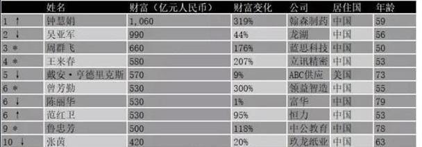 """中国神秘女富豪:白手起家成为""""地产女王"""",离婚分给前夫200亿 创业 第1张"""