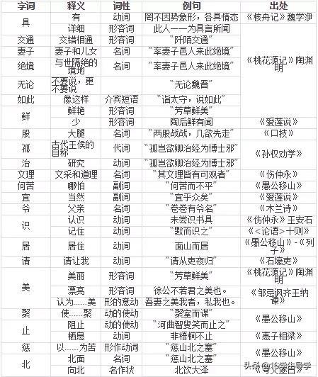 人教版初中一年级至三年级文言文原文及译文 - 道客巴巴