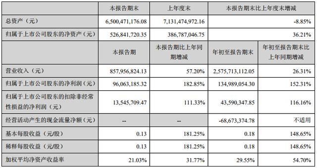 关注 安凯汽车:前4月累计销售中型客车418辆,累计同比增幅12.97%