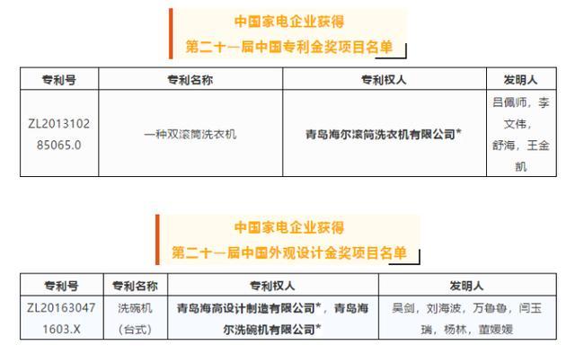 谁的专利实力强?21届中国专利奖给出回答