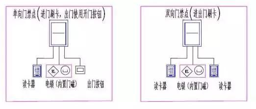 联网型门禁系统组网方式_电工之家手机版