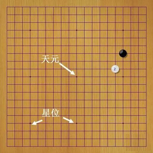圍棋入門教程(小白圍棋入門認識棋子棋盤)