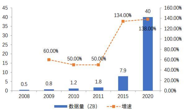 大数据行业前景和发展趋势!插图5