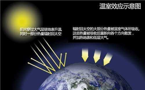 什么是温室效应——热成像温室原理演示(1)