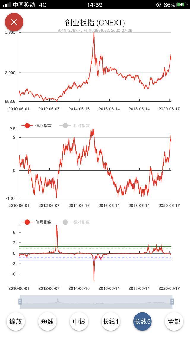 中国股市进入牛市了吗