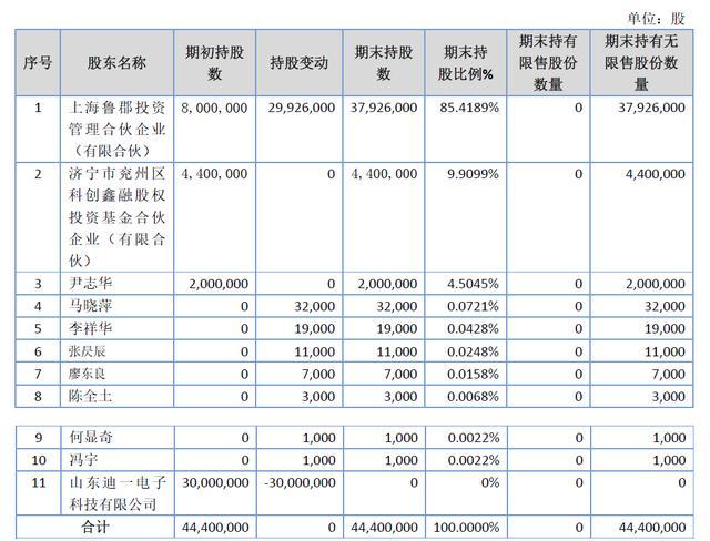 「新鼎资本研究」新三板优质企业之一百一十八——芯诺科技
