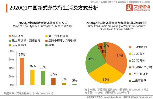 新式茶饮行业报告:加盟乱象、品牌山寨问题频发,奶茶生意还好做吗