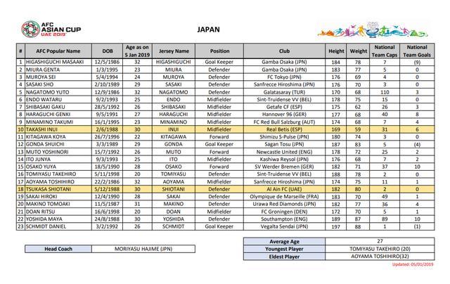 亚洲杯武藤嘉纪& 盐谷司破门 日本2-1乌兹头名出线_手机新浪网