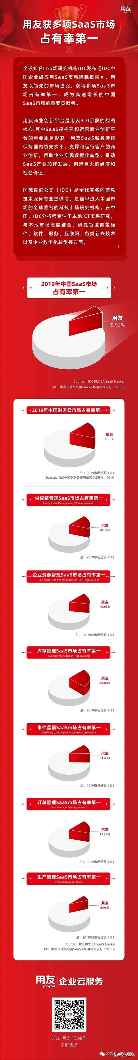 恭喜用友和金蝶,在2019年中国财务云市场占有率并列第一