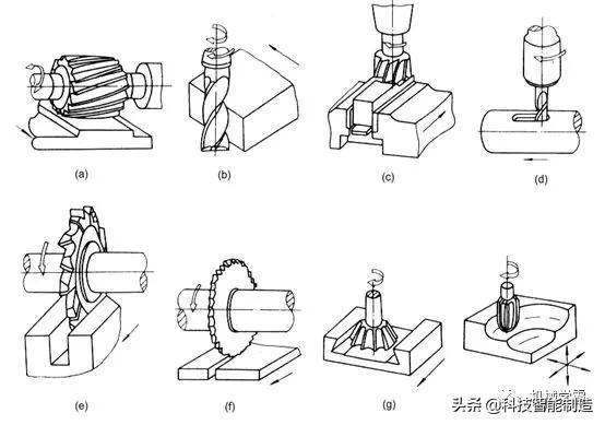 机械加工基础知识,搞加工制造的朋友都懂的加工知识