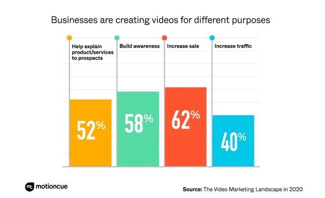 一文看懂2020年视频营销变化趋势