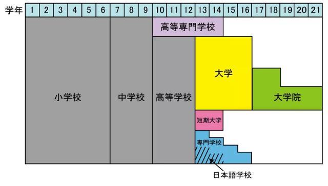 中日教育有何不同?1篇文章了解日本教育体系!孩子如何到日本上学?