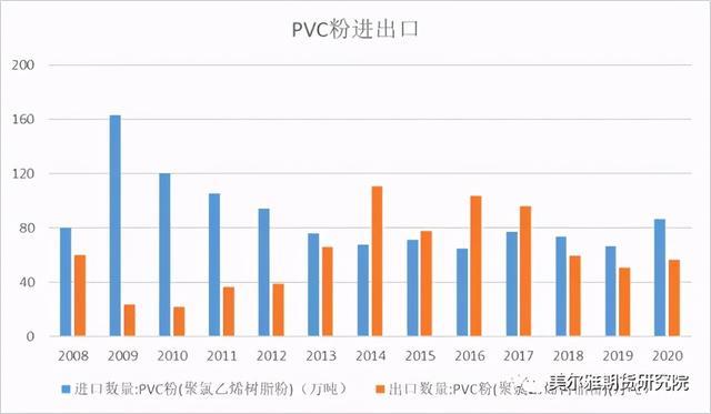 pvc是什么指标?