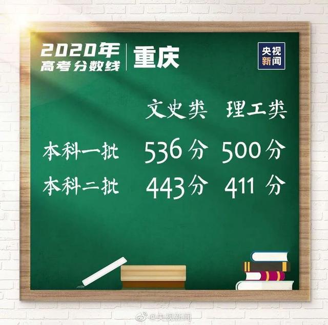 重庆市自考办_放榜了!这些省份2020高考录取分数线已出炉
