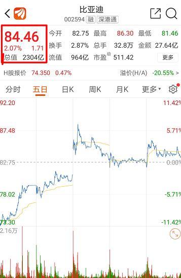 股价8年涨469%,比亚迪是如何超越上汽集团成市值第一的?