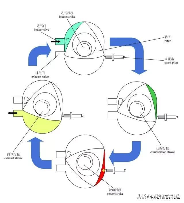 图解汽车的构造与原理,详解讲解汽车构造知识,汽车的组成