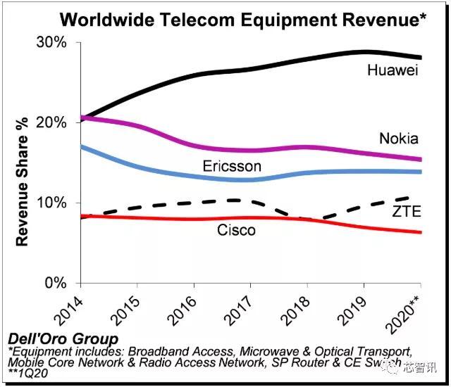 中国厂商称霸5G电信设备市场:华为、中兴合力拿下48.9%份额