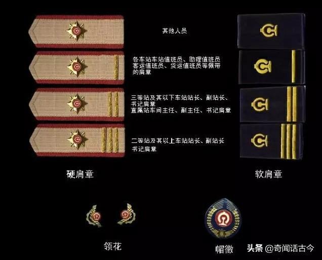 铁路制服上佩带的[军衔]等级doc下载_爱问共享资料
