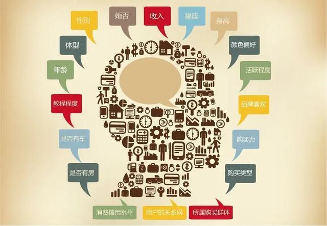 使用客户画像与广告创意矩阵,7步设计出高转化、可放量的推广