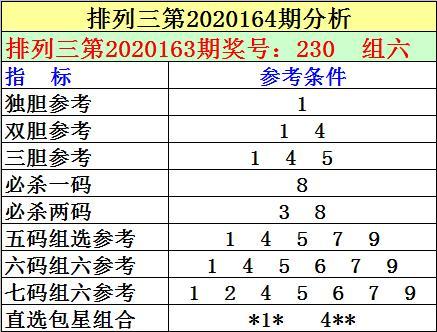刘明排列三第20164期:独胆1双胆1、4,杀一码8